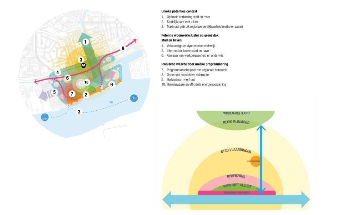 7 SFNR District U 03 Combined diagram 10 potentials and potential rivierzone city and region 01